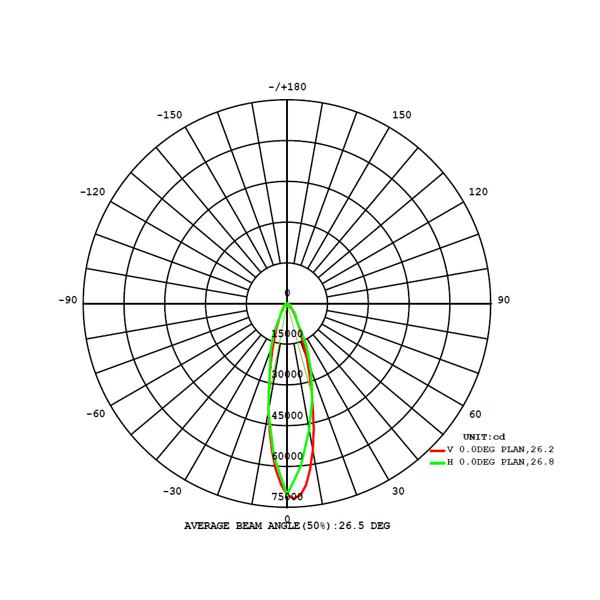 Robust LED high mast 1440W