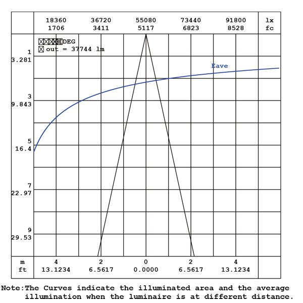 Robust LEDhigh mast 1080W