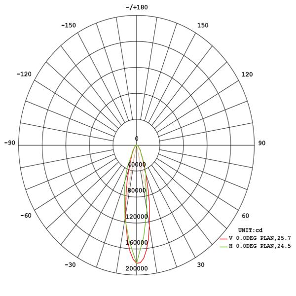 Robust LED high mast 540W